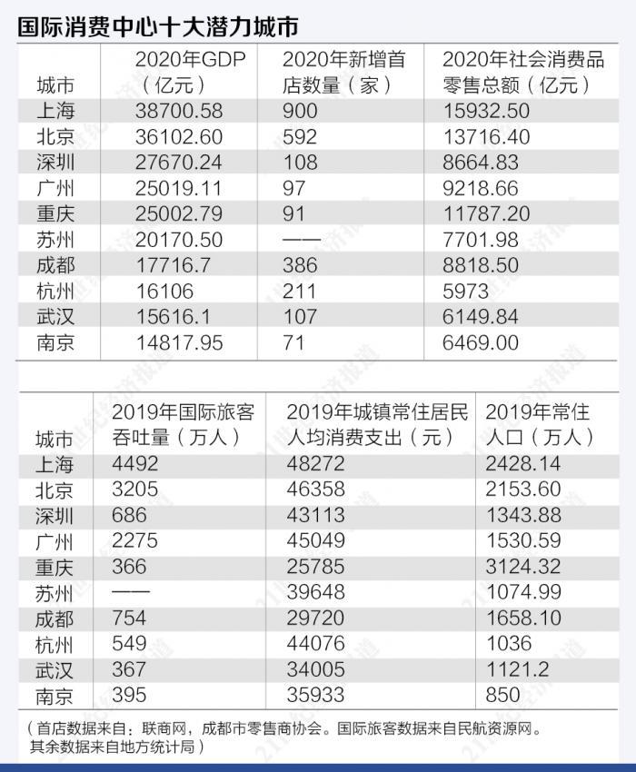 2019东京gdp_东京2019年GDP总量高达10200亿美元