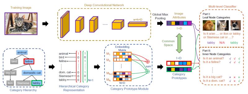 华为云论文被人工智能顶级期刊IEEE TPAMI接收