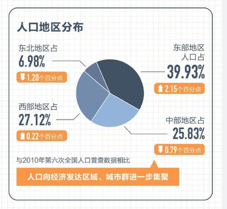 中国的实际人口_人口挤水分!中国各省市真实人口家底曝光