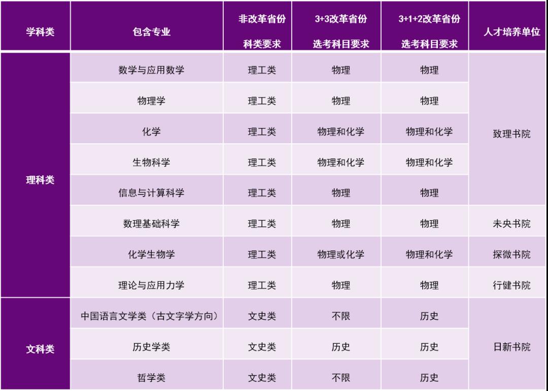 清华2021年强基计划招生中学科类包含专业及对应的选考科目要求