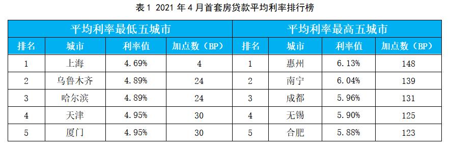 2021年4月首套房贷款平均利率排行榜   来源:融360大数据研究院