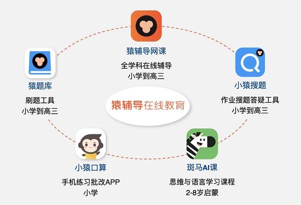 中科院发布《2020年中国在线教育网课报告》:猿辅导正价课付费用户数稳居业内第一