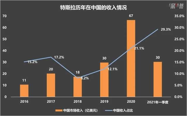 特斯拉历年在中国的收入情况