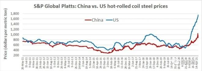 中美钢铁价格对比