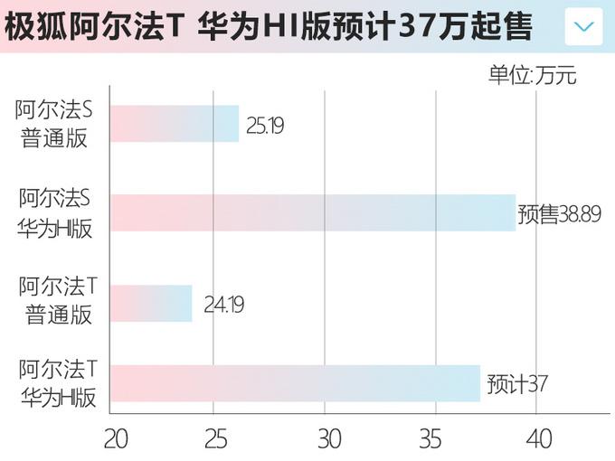 极狐阿尔法T月销不足百辆 明年将联手华为推新车型-图3