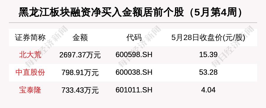股市市值排行_西藏区域股市周报:板块总市值涨86亿总市值省区排名下降1位