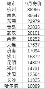 (表:14个特大城市平均单价 单位:元/㎡。来源:中国房价行情平台)