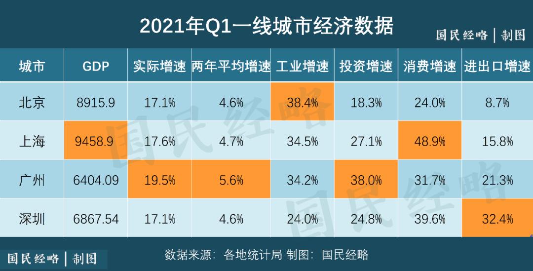城市gdp吧_中国最年轻的一线城市,GDP高达24221亿元,超越了香港