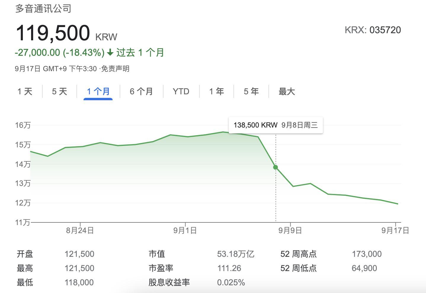韓國打響反壟斷大戰,韓國巨頭Kakao大跌超20%,市值損失140億美元