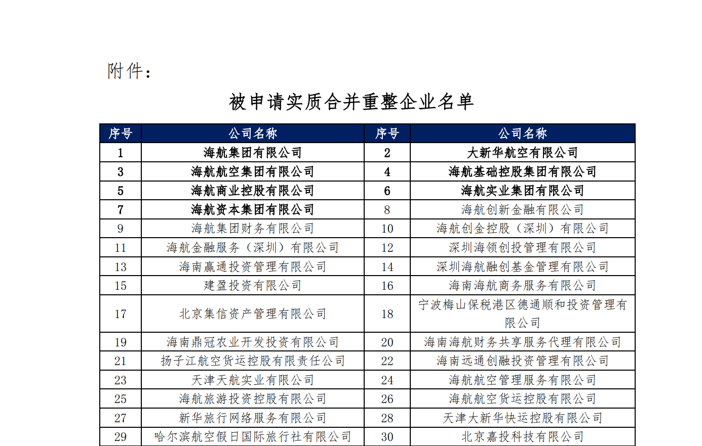 海航系325家公司申请破产重组,公司大股东违规占用资金逾千亿