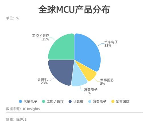 """芯片危机已波及169个行业,中国""""缺芯""""将持续两年甚至更长"""