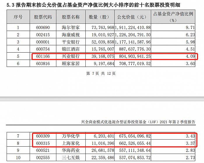 表:商业模式优选二季度重仓股明细(标红为新进个股) 来源:季报