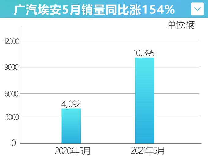 广汽埃安5月销量涨154AION S新车型年内推出-图4
