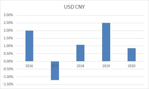派息季具体的人民币升贬值幅度。来源:交行领汇周评