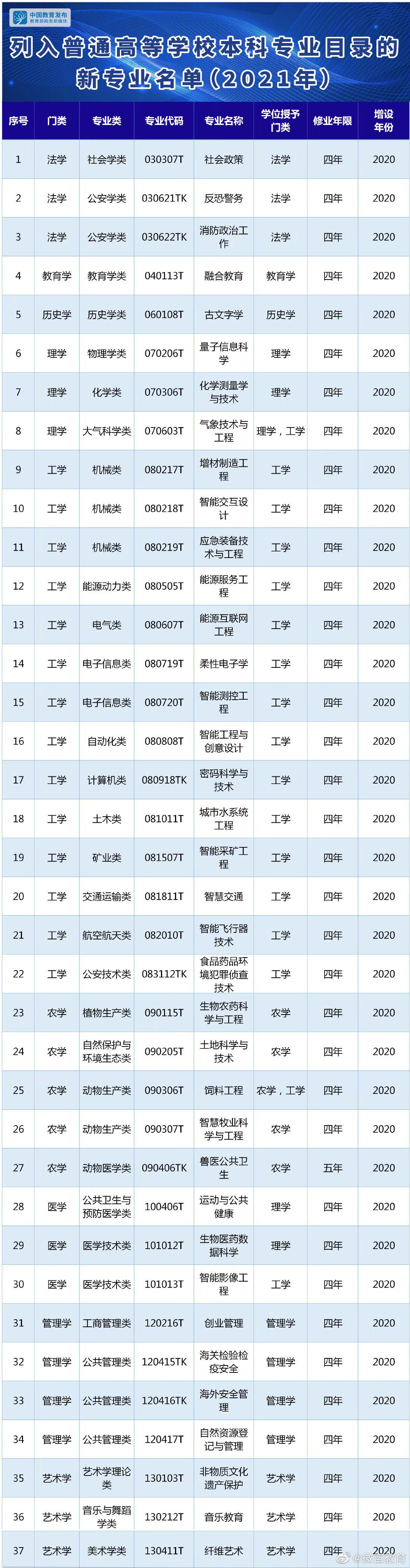 我国今年新增37个本科专业:约1/3为电子信息类和人工智能类