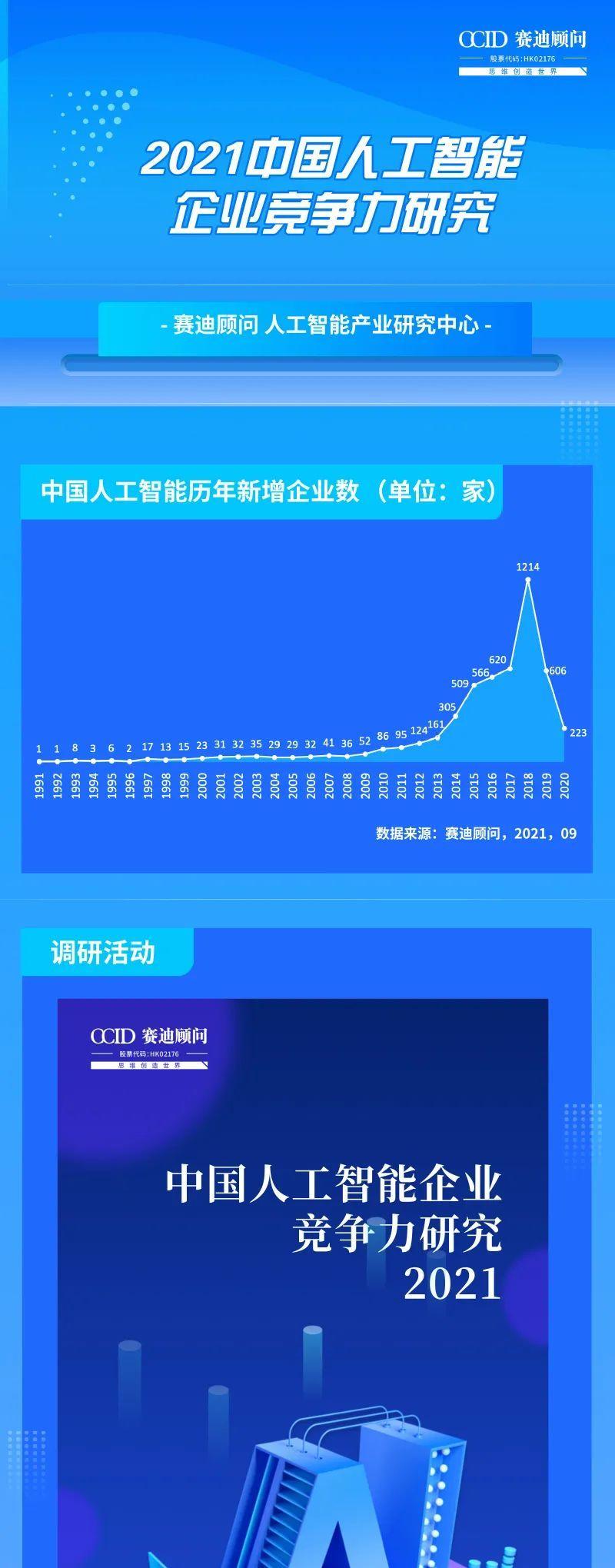 调研|赛迪顾问开展2021中国人工智能企业竞争力调研