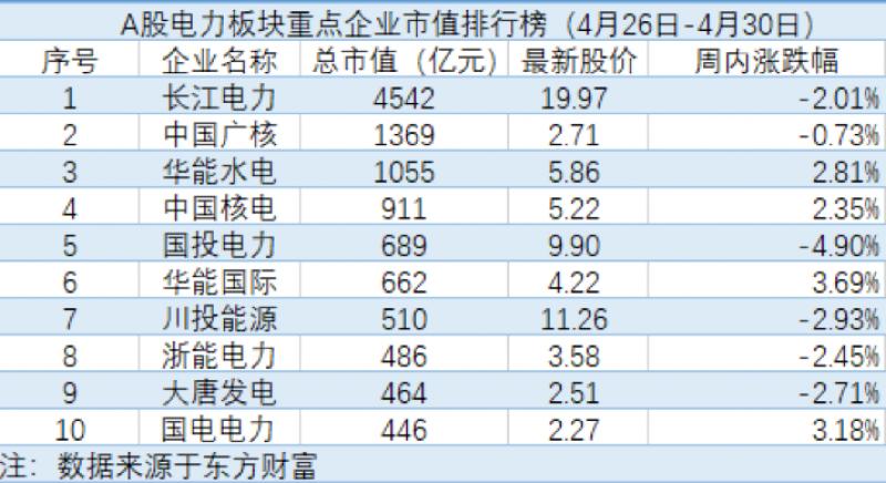 天能股份市值蒸发近30亿,国投电力一季度净利润下降17.48%「电力周评榜」