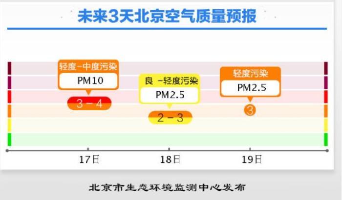 北京市空气质量预报。来源:北京市生态环境