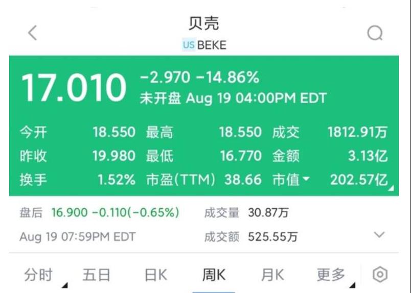 ▲图/8月19日,贝壳股价出现下跌。