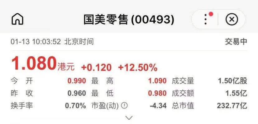 """""""真快乐""""抢先版亮相 国美零售(0493.HK)大涨超11% 股价创3个月新高插图"""