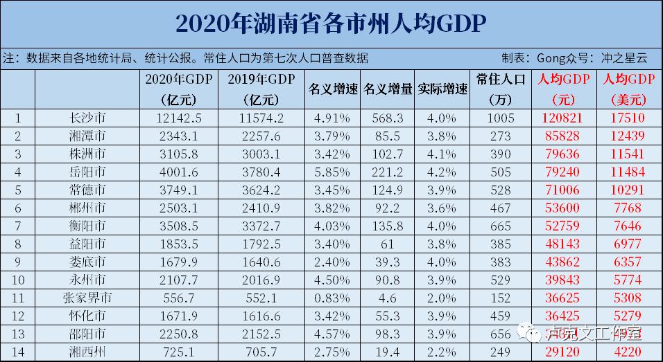 岳阳市2020gdp和常德_湖南岳阳与江苏淮安的2020上半年GDP出炉,两者排名怎样