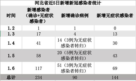 数据来自河北省卫健委。