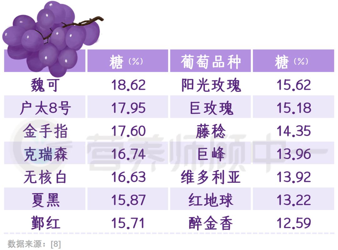 「葡萄」和「提子」谁更有营养?这类人最好少吃……  葡萄和提子的营养区别