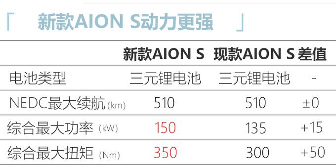 广汽埃安新款AION S曝光动力提升 起售或超16万-图5