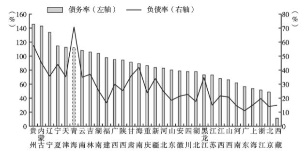 2019年全国31个省(区、市)债务率及负债率图表来源:《中国地方政府债券发展报告(2021)》