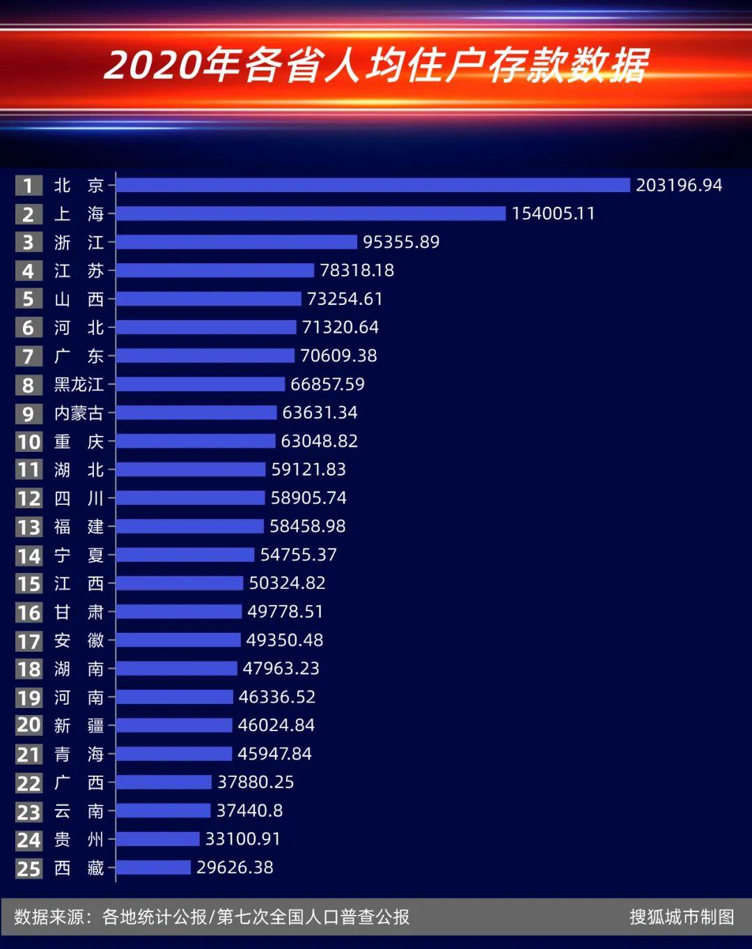31省gdp_31省人均GDP比拼:江苏领先浙江不及福建