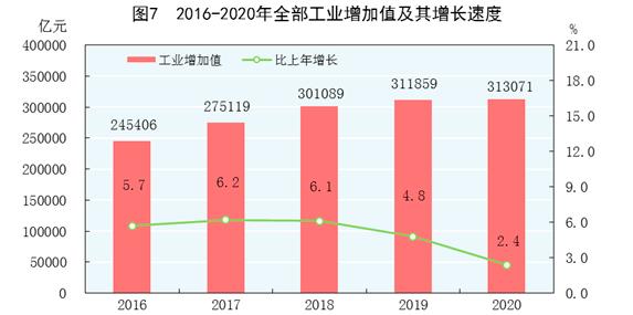 为什么东营平均gdp高_全国14城人均GDP超2万美元 跻身发达经济体俱乐部(3)