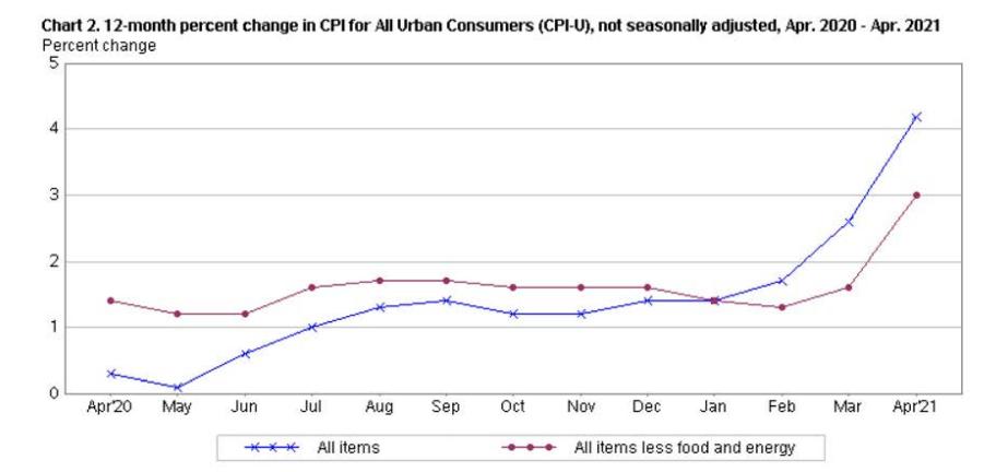 市场最怕的通胀飙升还是来了 美国4月CPI创金融危机后最快增速