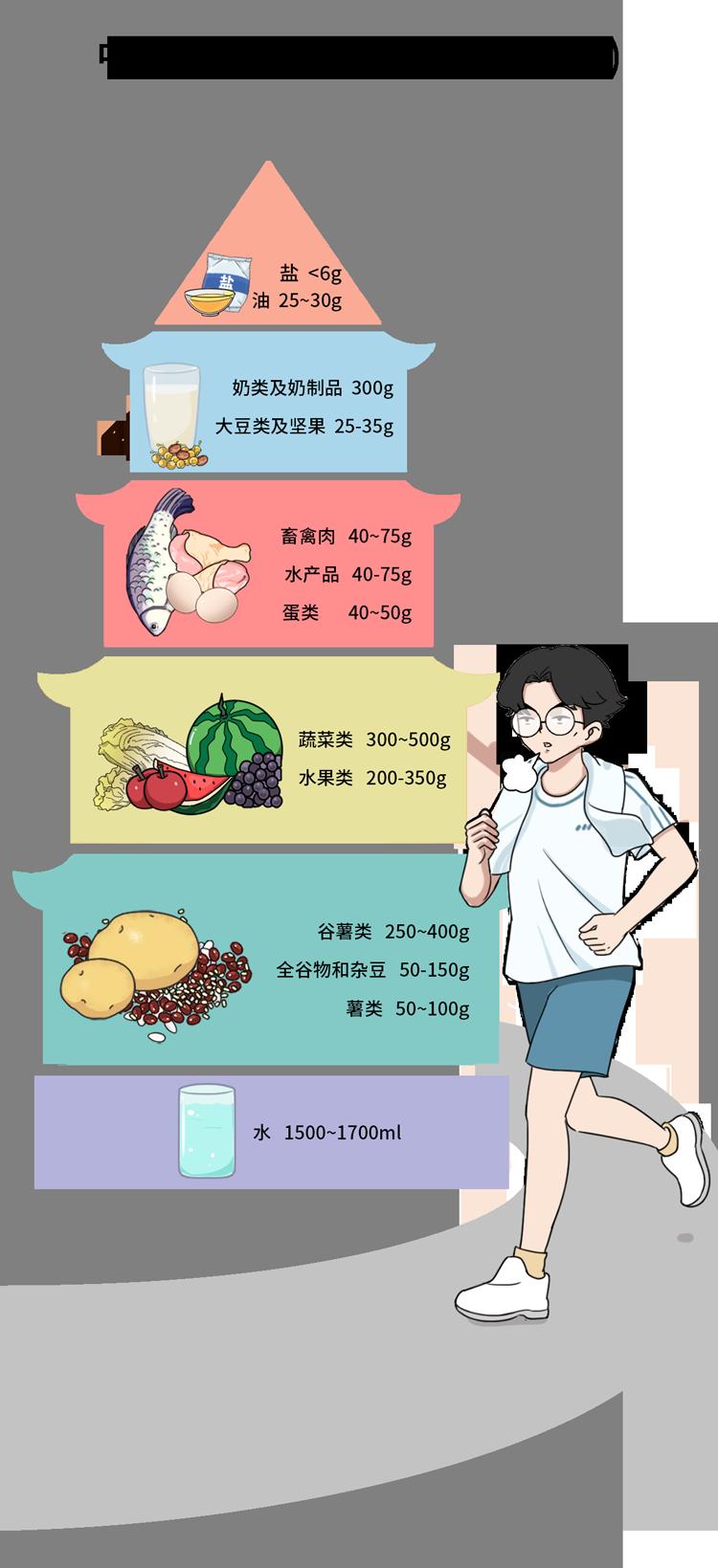这种常见病,正悄悄烧烂5成中国人的内脏 健康 第20张