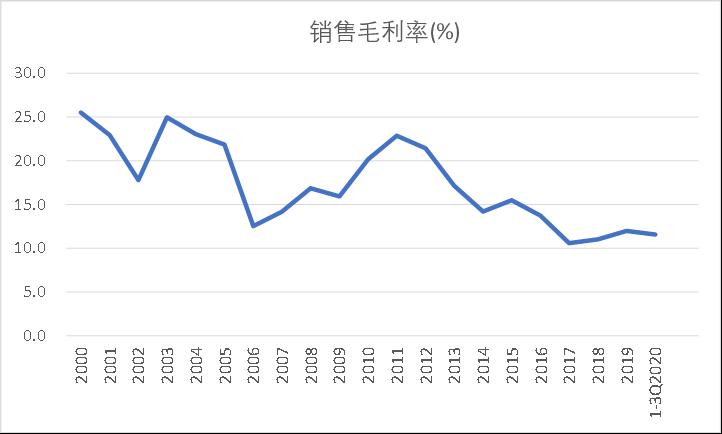 图2:浪潮信息毛利率持续走低 ,资料来源:Wind