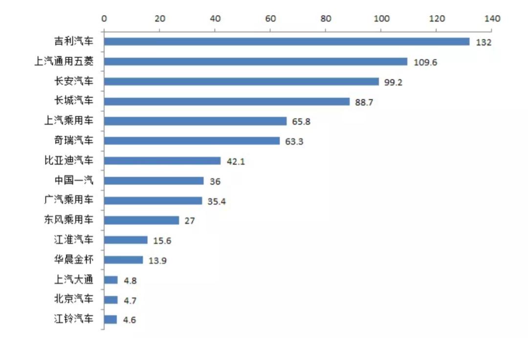 2020年1-12月中国品牌乘用车销量排名TOP 15(单位:万辆),图片来源中汽协