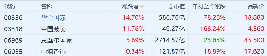 思摩尔拉升带动电子烟概念股集体大涨,华宝国际、中国波顿涨超11%