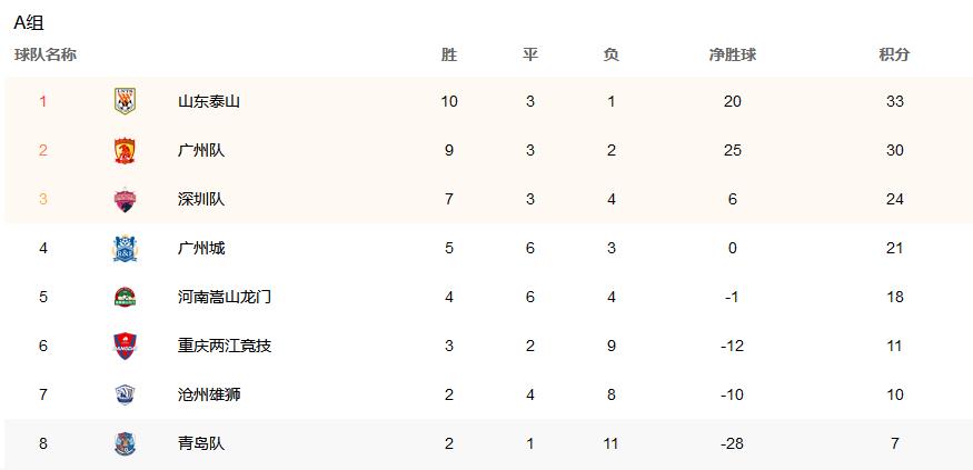 中超最新積分榜!4大冠軍隊一同崛起 2大黑馬大逆襲