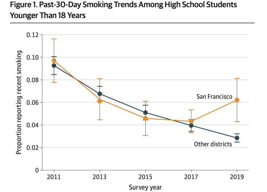 耶鲁大学:旧金山实施电子烟口味禁令后,青少年吸烟率翻倍飙升