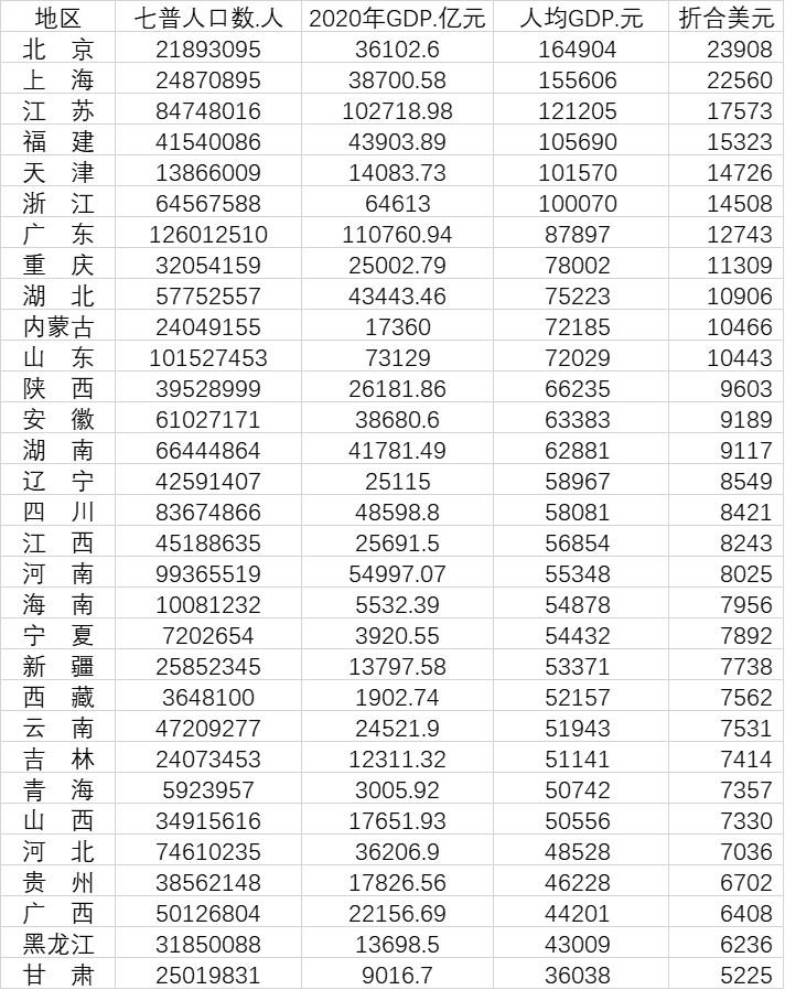 """2019各省份人均gdp_继江苏浙江后,福建省被称为又一""""黑马省份"""",人均GDP超广东"""
