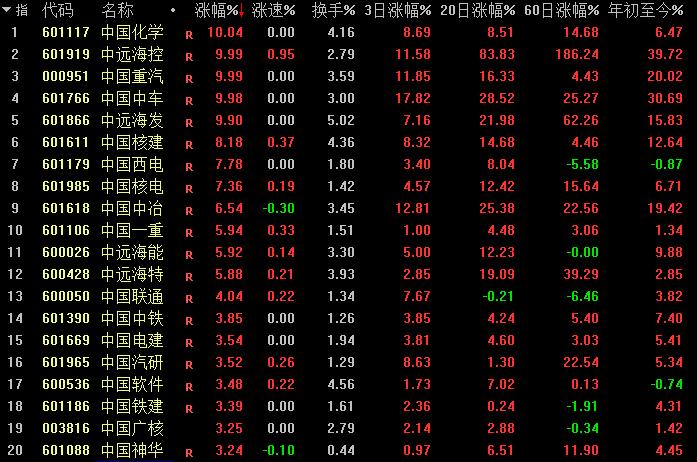 """铁树开花!""""中国神车""""6个交易日打破尘封5年纪录"""
