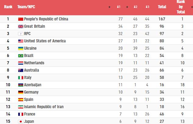 完美!中国队领跑4项榜单,包揽乒乓球团体金牌,轮椅女篮创历史