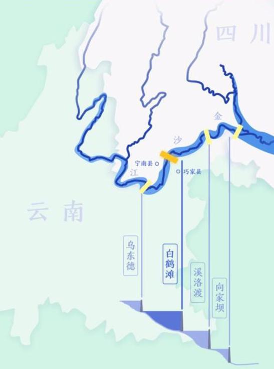 金沙江下游四个水电梯级。图源:中国三峡集团官网