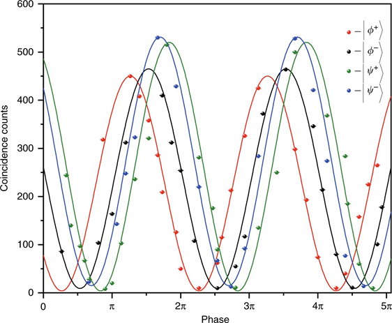 图|试验结果(来源:Light Science & Applications)