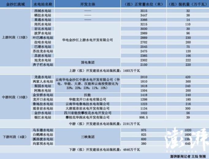 金沙江全流域共计划开发27级水电站。图源:王灿|澎湃新闻