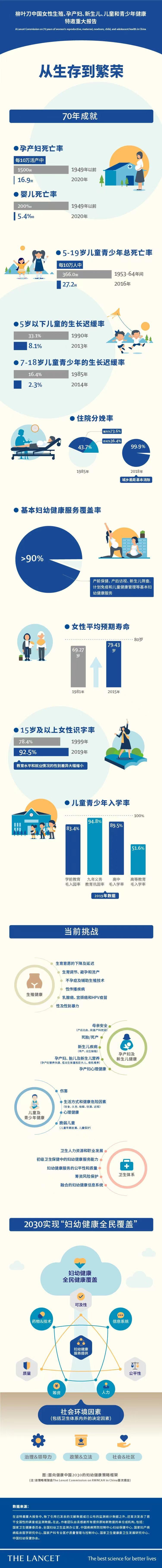 柳叶刀重大报告:中国妇幼健康七十年