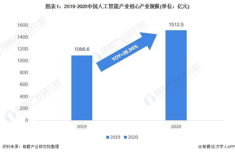 2021 年中国人工智能市场现状与应用趋势分析 人工智能带动产业规模达到 5 千亿、应用产业广泛