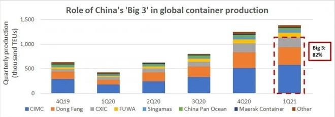 中国三大企业生产集装箱数量表图表来源:美国托运人基于德鲁里海事研究提供的数据