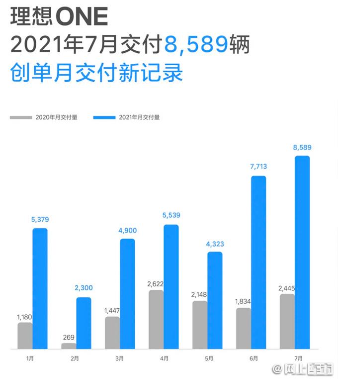 不受水银事件影响理想7月创新高 交付量超8千辆-图3