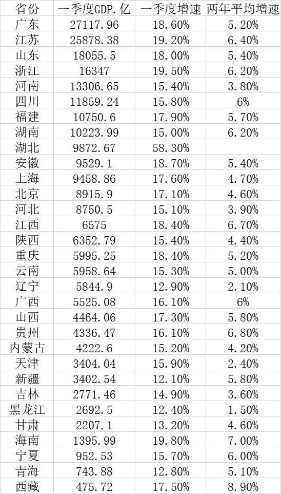 全国省份gdp_2020年全国各省GDP排行出炉南京首次突围十强,苏州市退步2名