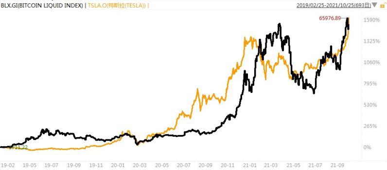 出乎意料,特斯拉和比特幣走勢出奇相似